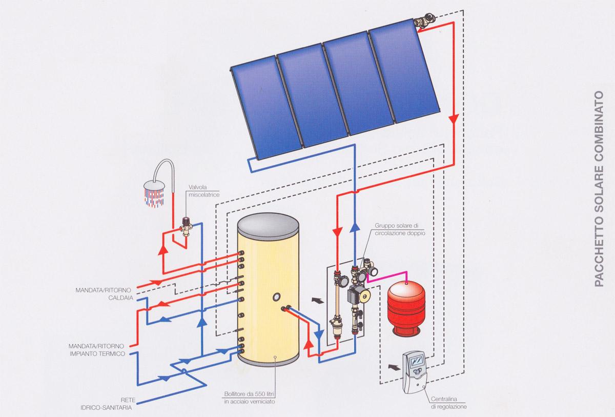 Impianti idrico sanitari termoidraulica e for Arredamento casa per disabili