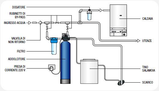 Trattamento acque termoidraulica e condizionamento - Impianto acqua casa ...