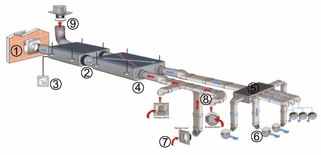 Ventilazione meccanica controllata termoidraulica e - Ricircolo aria casa ...