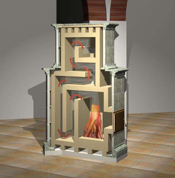 Stufe A Legna Per Un Calore Naturale : Canne fumarie termoidraulica e condizionamento impianti