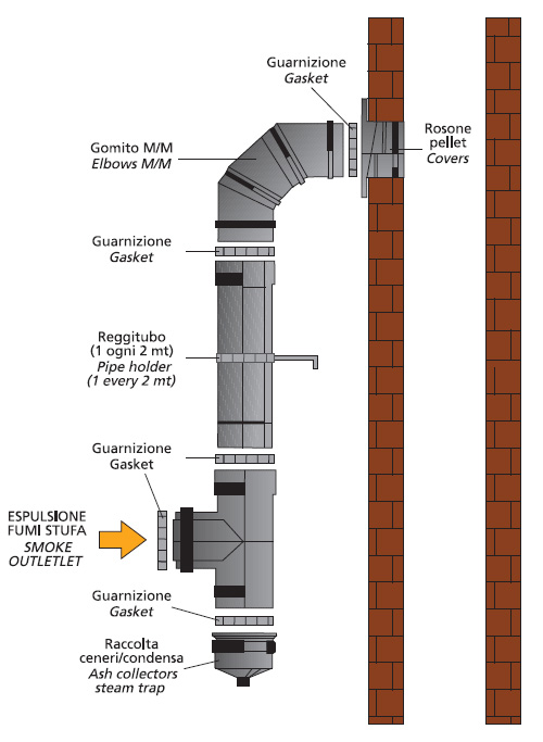 Canne fumarie termoidraulica e condizionamento impianti di riscaldamento personalizzazione - Istallazione stufa a pellet ...